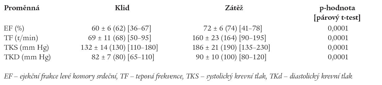 Výsledky vyšetření dynamickou zátěžovou echokardiografií.
