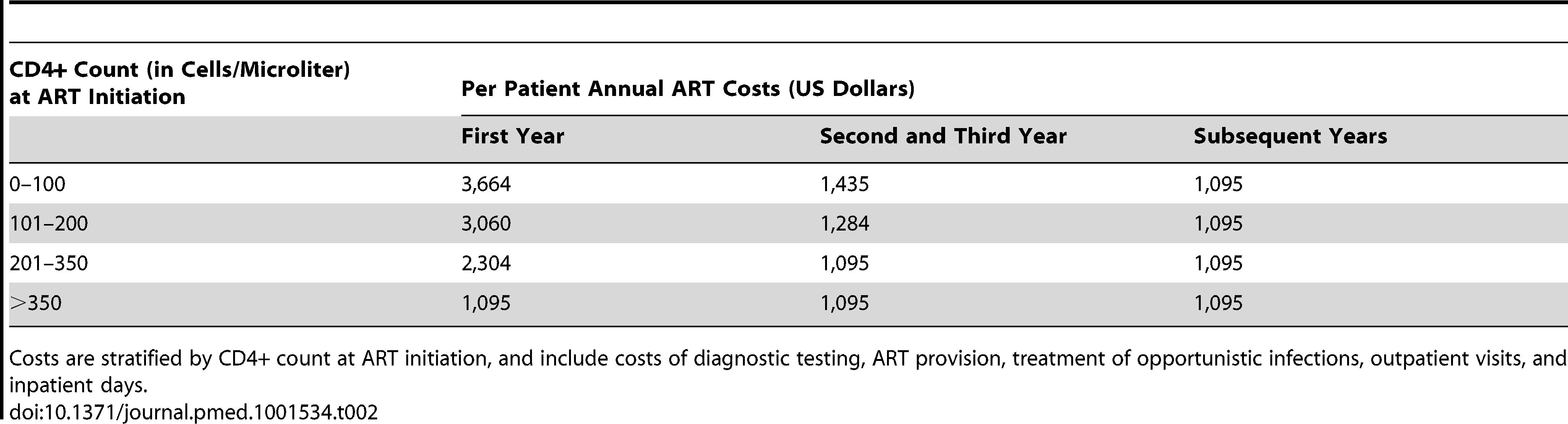 Cost input values used in this study.