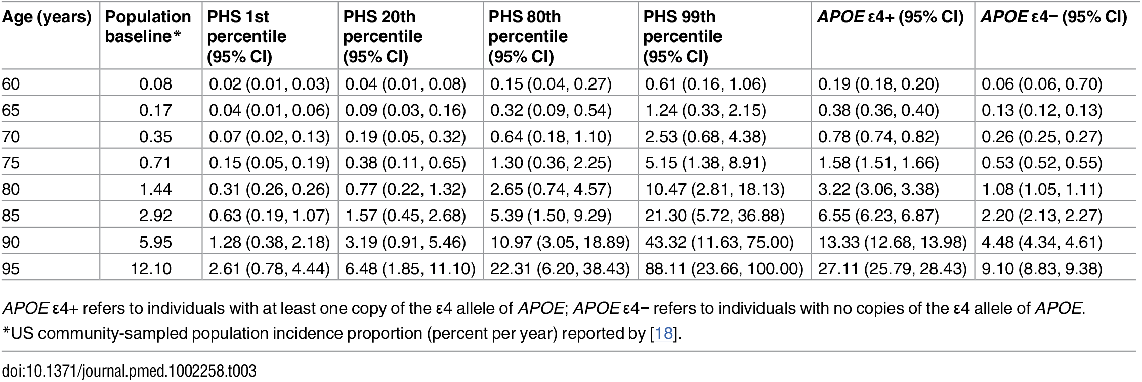 Predicted annualized incidence rate (per 100 person-years) by age using polygenic hazard score.