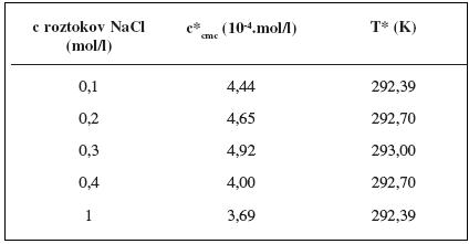 Hodnoty c*<sub>cmc</sub> a T* pre heptakaíniumperchlorát v jednotlivých roztokoch chloridu sodného