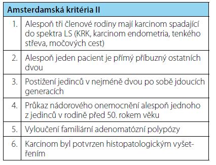 Amsterdamská kritéria II (21) Tab. 1. Amsterdam criteria II (21)