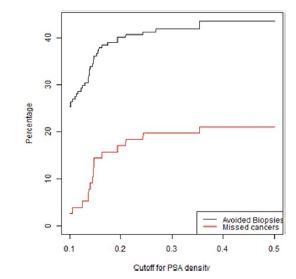 Graf závislosti ušetřených biopsií a nediagnostikovaných signifikantních KP na PSA denzitě ve skupině pacientů bez předchozí biopsie s nálezem PIRADS 3<br> Fig. 3. Lesions with a PIRADS score of 3 in the first biopsy group. The percentage of biopsies that would be avoided and the percentage of clinically significant cancers that would be missed as a function of PSA density