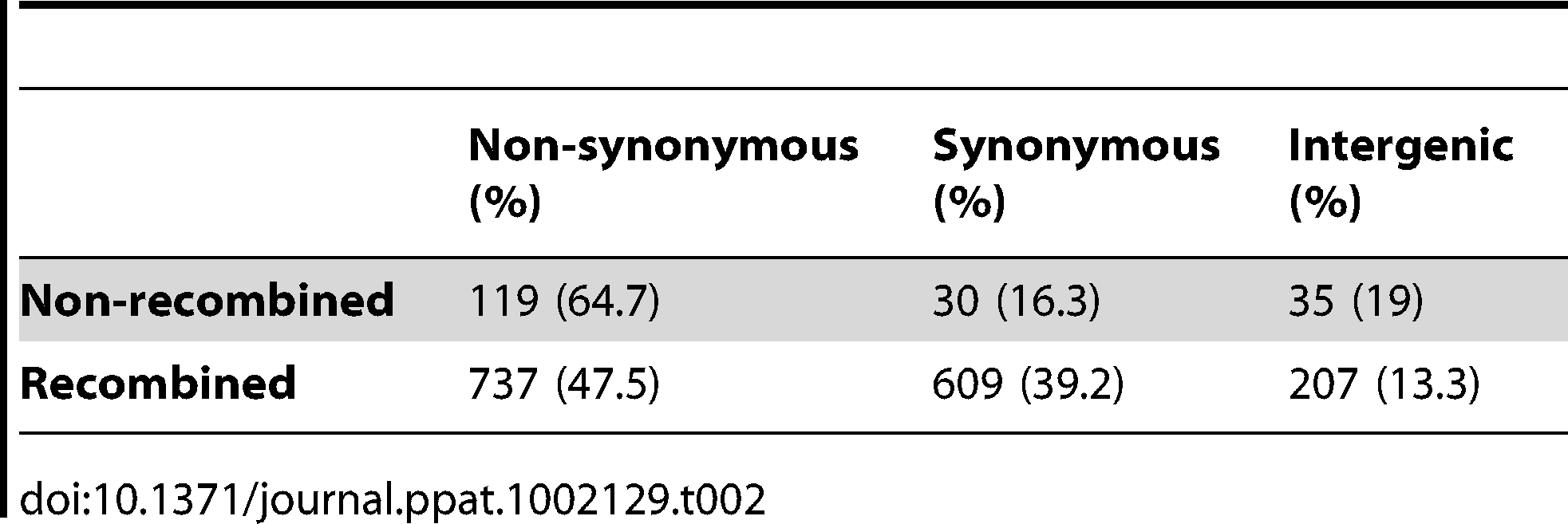 Number of non-synonymous, synonymous, and intergenic SNPs for recombined and non-recombined regions in a hypevirulent clone of <i>C. difficile</i>.
