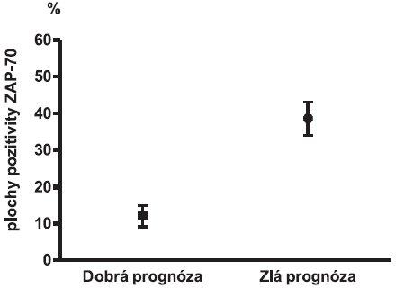 Morfometrická kvantitatívna analýza percenta plochy jadrovej pozitivity proteínu ZAP-70 v závislosti od prognózy ochorenia, p < 0,05