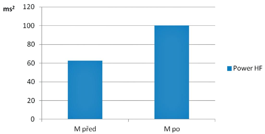 Parametr Power HF na počátku (M před) a na konci (M po) studie v souboru pacientů s ischemickou srdeční chorobou po aortokoronárním bypassu (n=30) v pozici opakovaného lehu ortoklinostatické zkoušky.