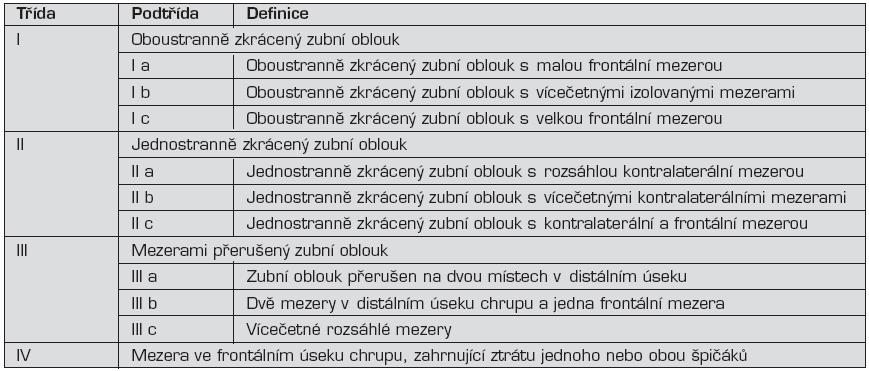 Kennedyho klasifikace defektů chrupu