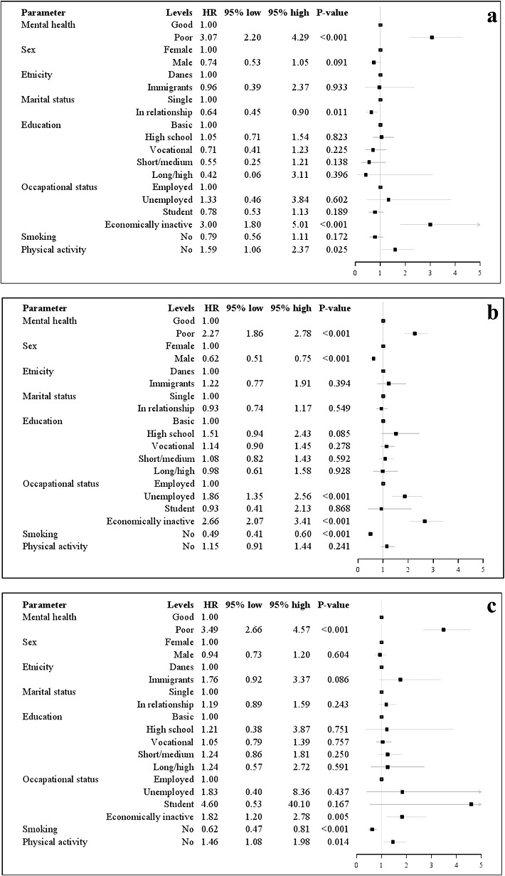 Association between redeeming prescriptions of antidepressants and mental health among the young. Forest plot of hazard ratio (HR) for redeeming prescriptions of antidepressants adjusted for covariates with 95 % confidence intervals (CI) for the young (16–29 years of age) from the North Denmark Region Health Survey 2010 [24]. n = 2731. The unadjusted estimated HR was 3.8, 95 % CI 2.81–5.23. b Association between redeeming prescriptions of antidepressants and mental health among the adults. Forest plot of hazard ratio (HR) for redeeming prescriptions of antidepressants adjusted for covariates with 95 % confidence intervals (CI) for the adults (30–59 years of age) from the North Denmark Region Health Survey 2010 [24]. n = 8739. The unadjusted estimated HR was 3.1, 95 % CI 2.57–3.69. c Association between redeeming prescriptions of antidepressants and mental health among the elderly. Forest plot of hazard ratio (HR) for redeeming prescriptions of antidepressants adjusted for covariates with 95 % confidence intervals (CI) for the elderly (≥ 60 years of age) from the North Denmark Region Health Survey 2010 [24]. n = 4763. The unadjusted estimated HR was 4.2, 95 % CI 3.14–5.38
