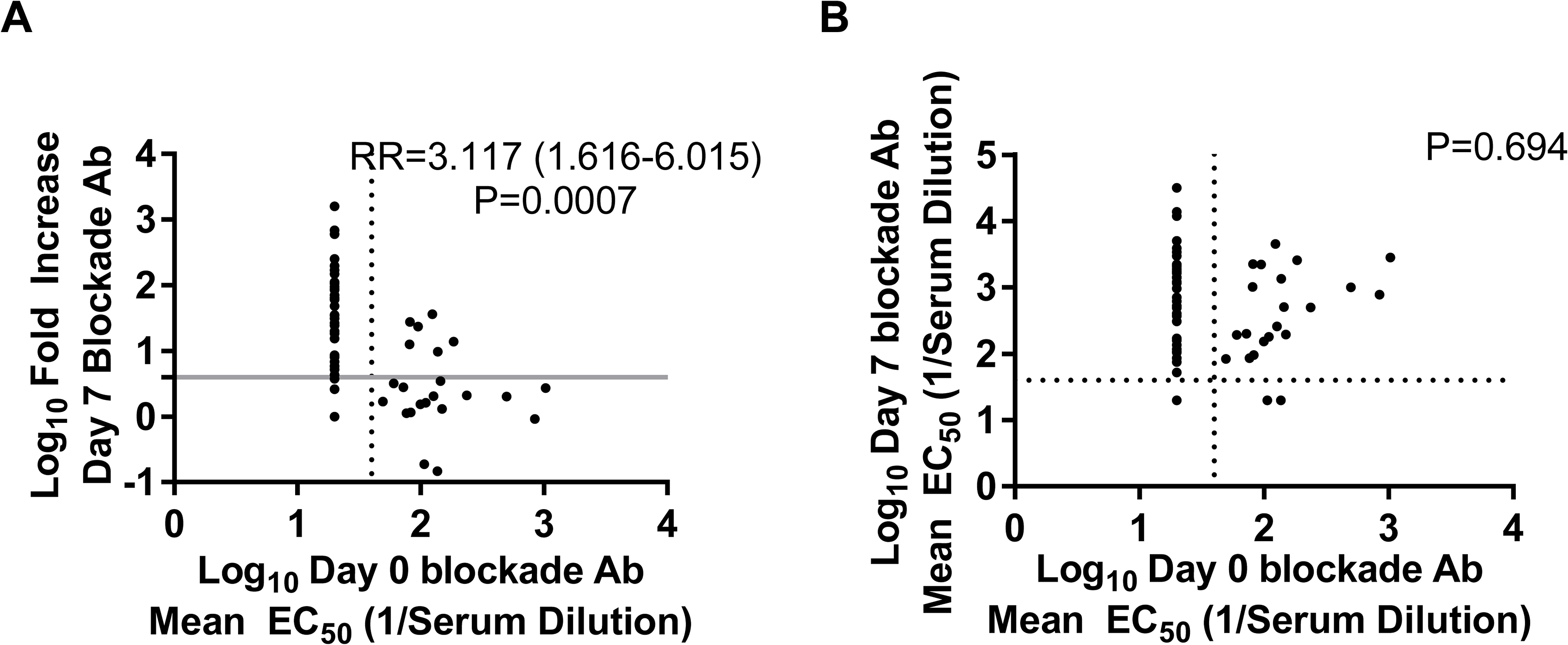 Day 0 blockade antibody titers below the assay limit of detection for any norovirus virus-like particle are predictive of a ≥4-fold increase, but not overall blockade Ab titer, at day 7.