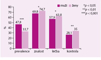 Prevalence, znalost, léčba a kontrola hypertenze v české populaci v letech 2006–2009