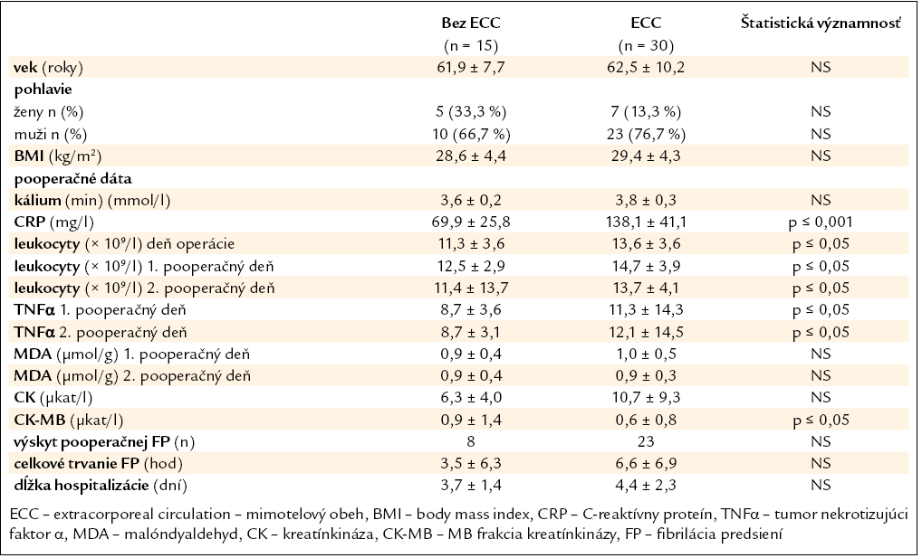 Základné charakteristiky pacientov po chirurgickej revaskularizácii myokardu.