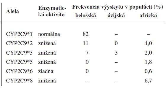 Aktivita variantných aleliel CYP2C9 in vivo a výskyt v populácii<sup>3, 4)</sup>