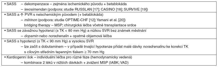 Příklady použití pozitivně inotropních látek