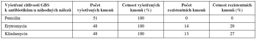 Podíl rezistentních kmenů <em>S. agalactiae</em> k erytromycinu u náhodných nálezů