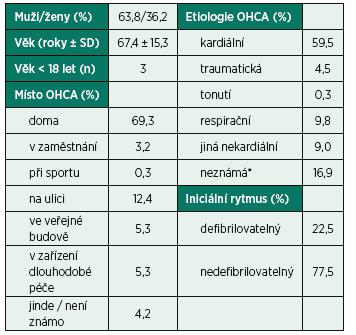 Charakteristika nemocných a okolností mimonemocniční zástavy krevního oběhu (OHCA)