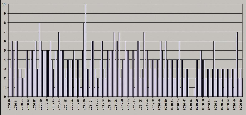 Graf zobrazujúci počet stolíc/deň – spracovaný samotným pacientom