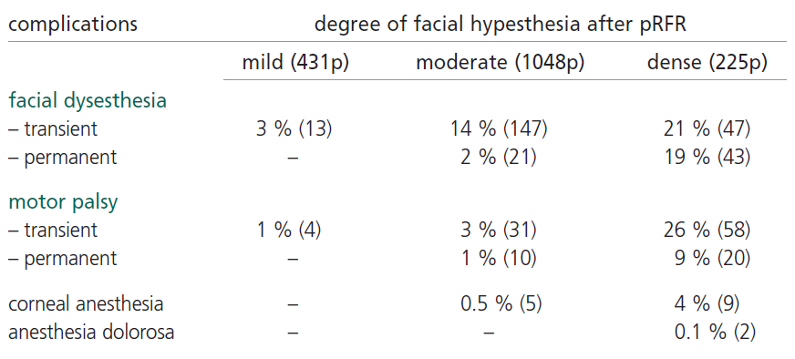 Complications after pRFR in colleration of degree of facial hypethesia (1704 p).