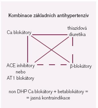 Obr. 2. Vhodné kombinace základních antihypertenziv u nekomplikované hypertenze. Tučná plná čára zobrazuje kombinace s vyšším antihypertenzním účinkem.