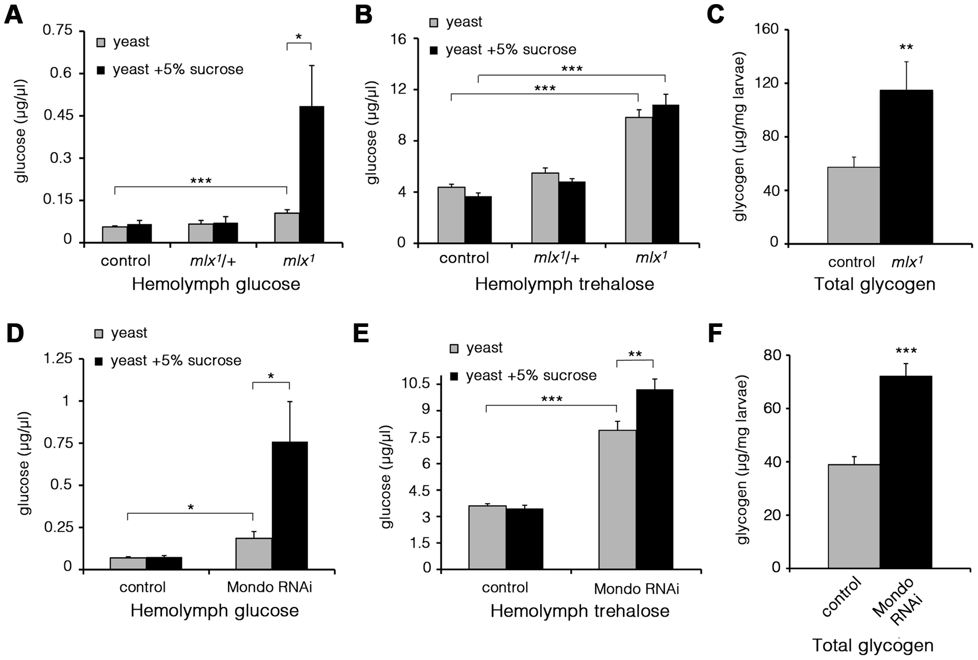 Elevated glucose, trehalose, and glycogen levels in the absence of Mondo-Mlx.