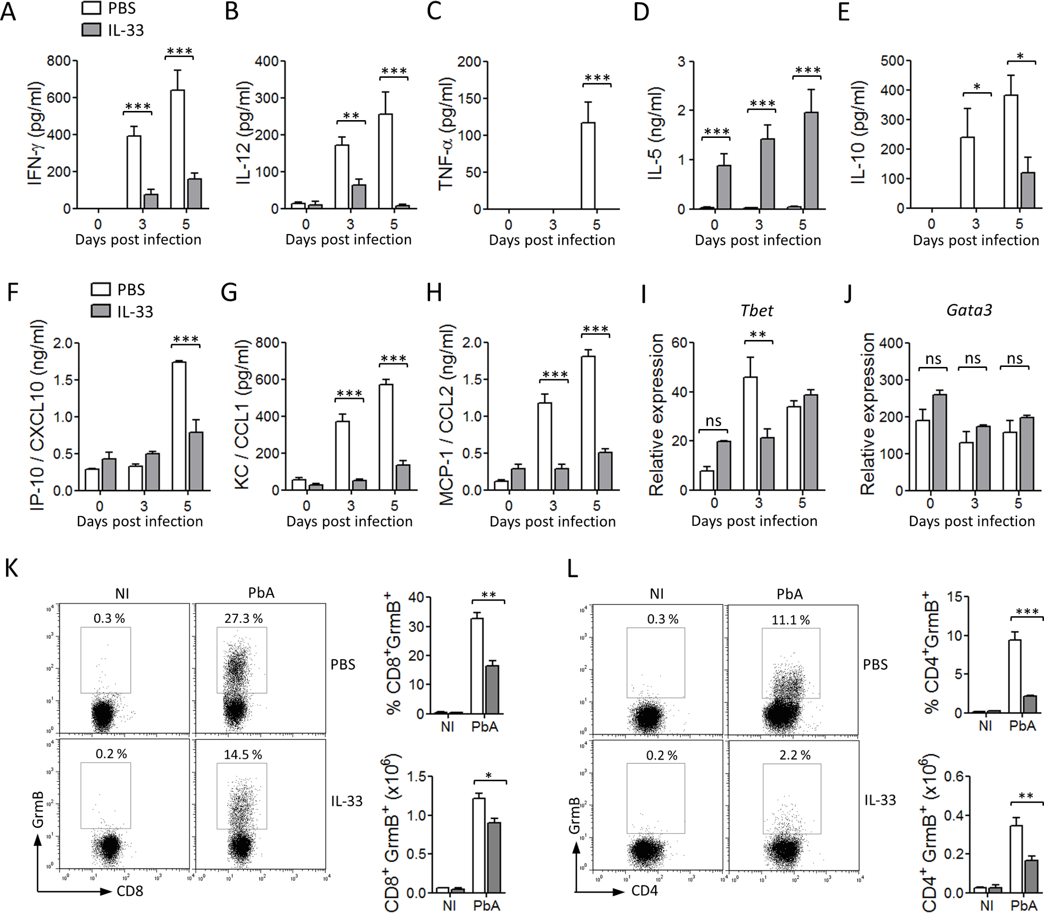 IL-33 reduces pro-inflammatory cytokines and chemokines in PbA-infected mice.