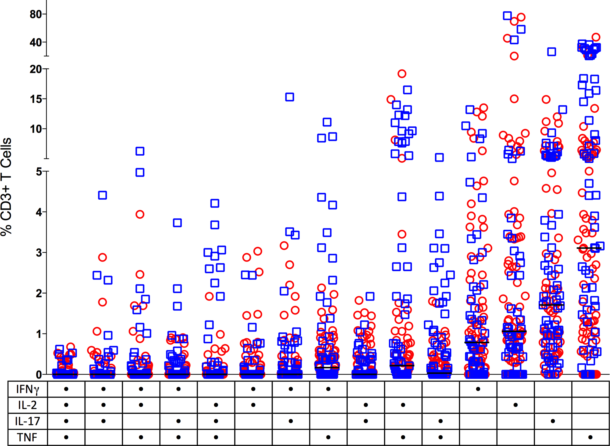 CD3+ T cells making single (one) or multiple (two, three or four) cytokines from individual granulomas.