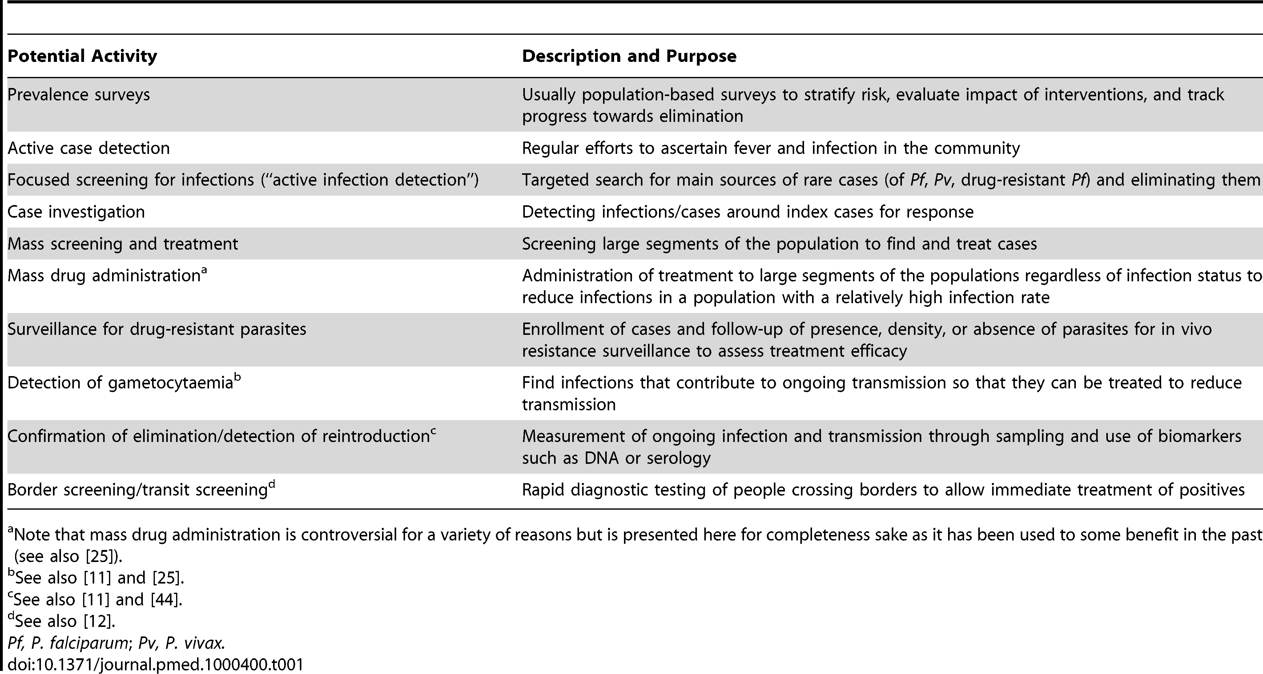 Program activities and methods for transmission reduction in populations.