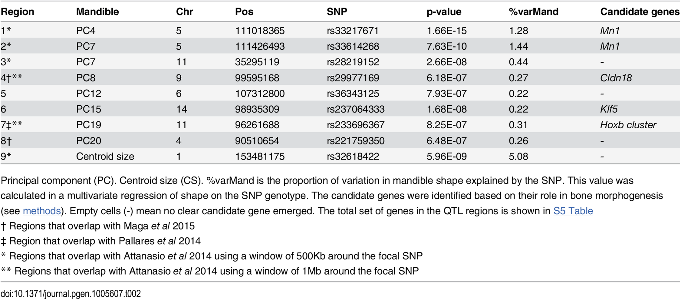 SNPs associated with mandible phenotypes (PCs).