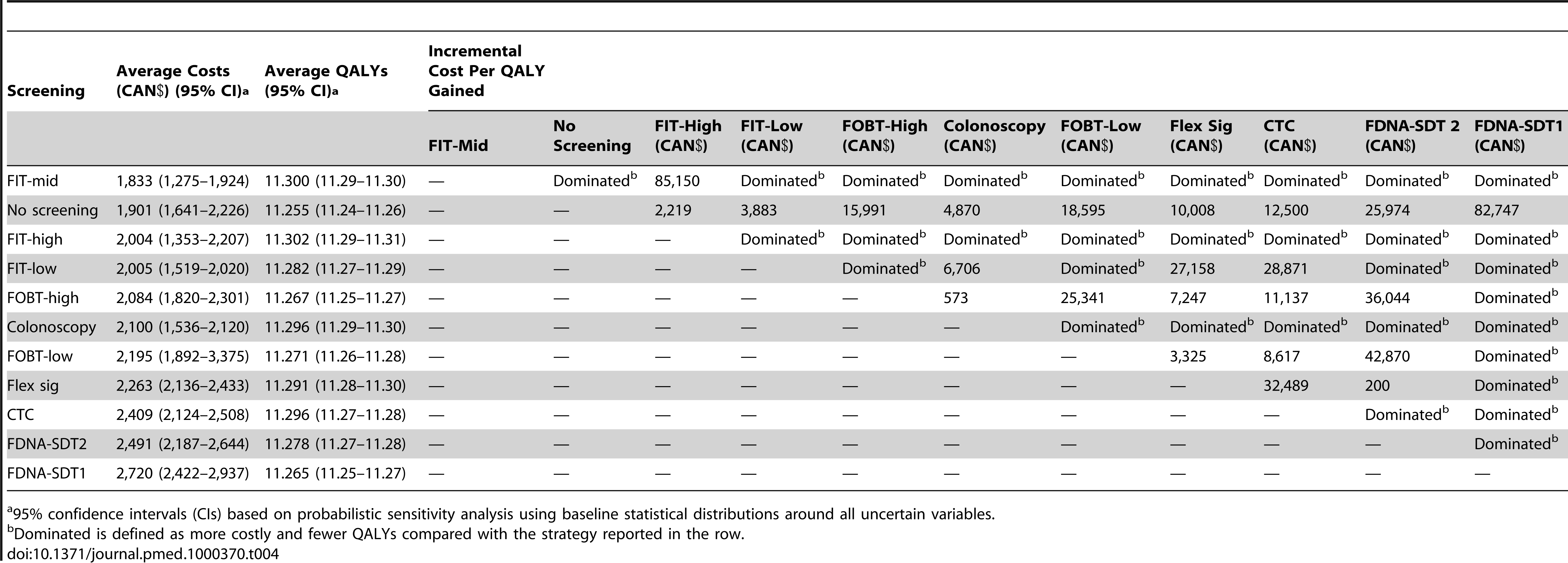 Base case incremental cost per QALY gained for average risk patients (reported value compares strategy reported in the column with the strategy reported in the row).
