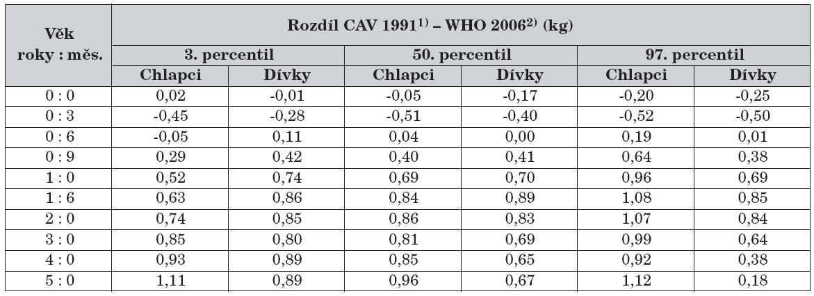 Rozdíl percentilových hodnot CAV 19911) a WHO 20062) – hmotnost.