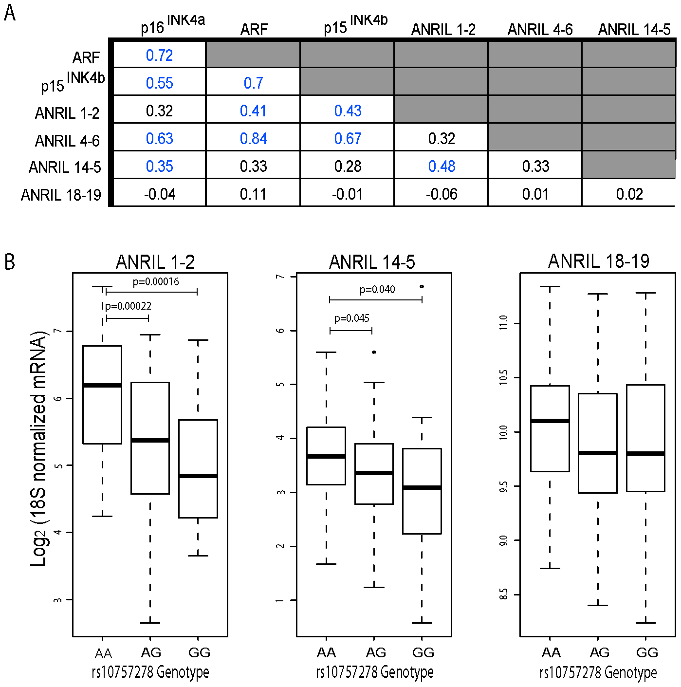 <i>ANRIL4-6</i> and <i>14-5</i> correlate with <i>INK4/ARF</i> expression and rs10757278 genotype in human PBTLs.