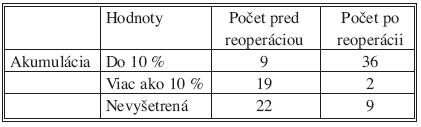 Hodnoty akumulácie rádiojódu pred a po reoperácii Tab. 5. Values of the radiocative iodine accummulation, preand postoperatively