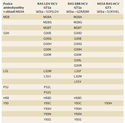 Klinicky významné substituce oblasti NS5A asociované s rezistencí. Tab. 1. Clinically significant NS5A substitutions associated with resistance to antivirals.