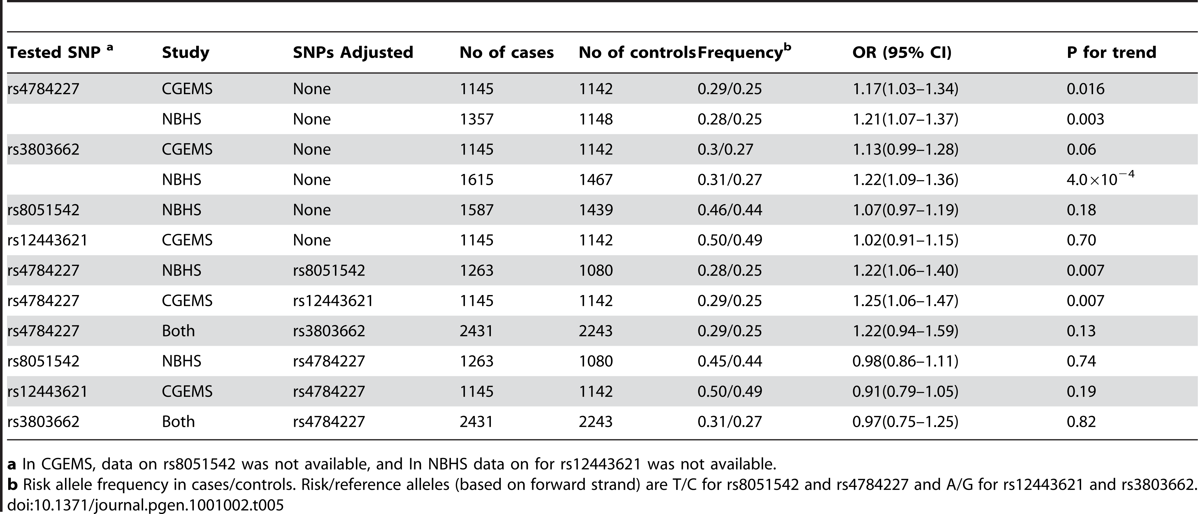 Association of rs4784227 and the three previously-reported SNPs at 16q12with breast cancer risk among European American women.
