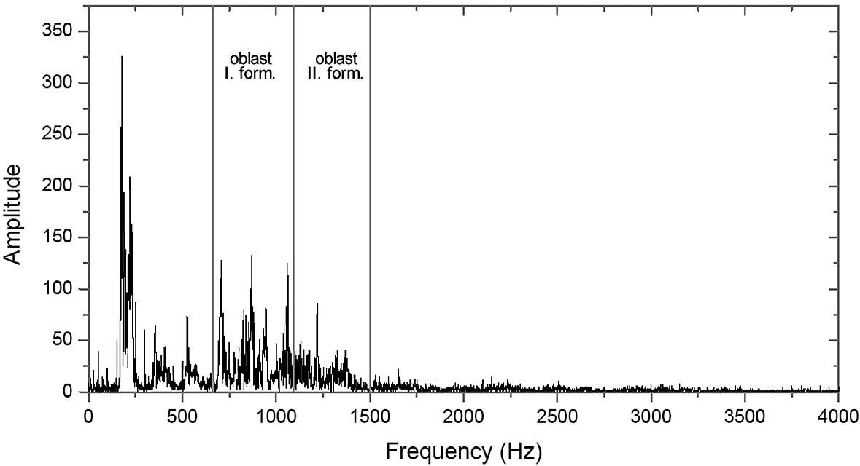 """Graf. 1. b Vzor spektrogramu samohlásky """"a""""."""