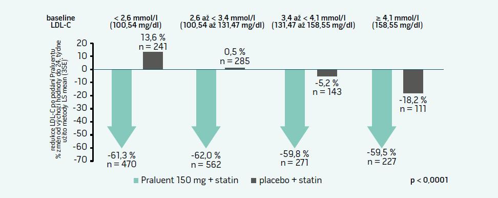 Snížení LDL-C podle výchozí koncentrace LDL-C: ODYSSEY LONG TERM