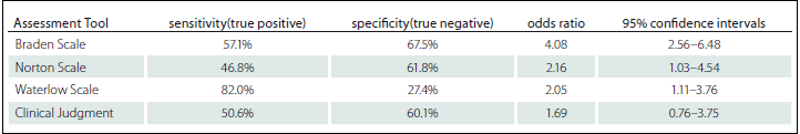 Sensitivity, specificity, odds ratio and confidence intervals for the four most used risk assessment scales [7].