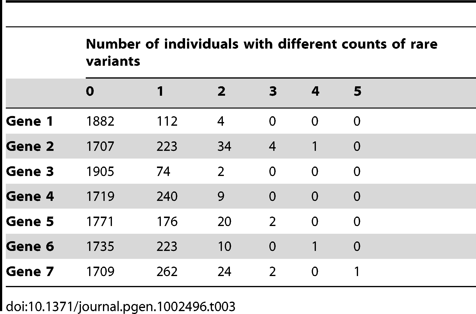 Description of the count of rare variants per gene.