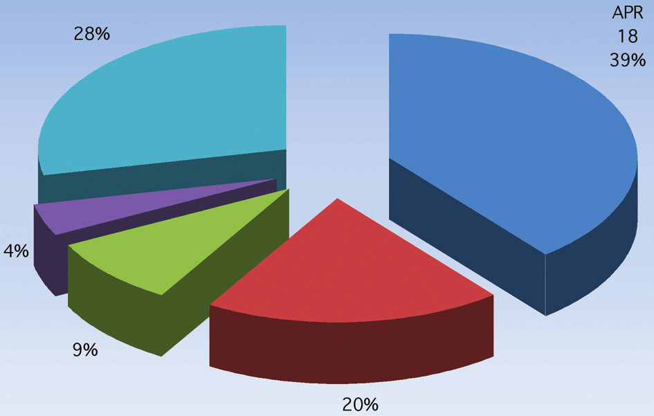 Typy a počty operačních výkonů Graph 1: Types and numbers of procedures