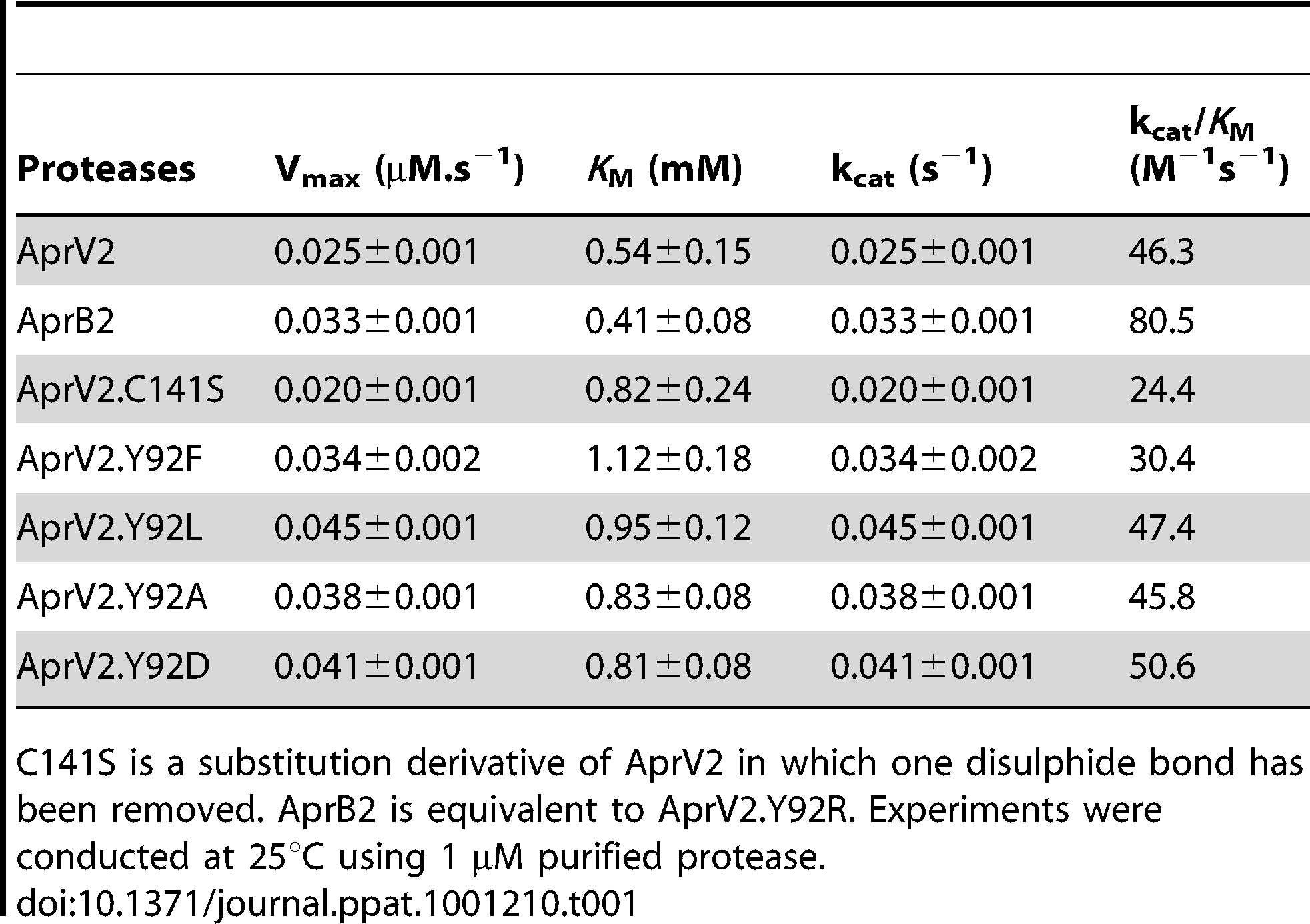 Activity of AprV2, AprB2 and mutants against the elastin like peptide AAPV(n).