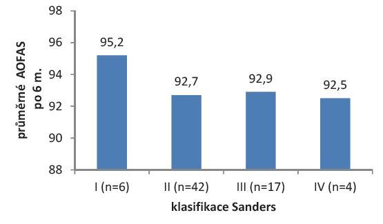 Graf 1a: Vliv závažnosti zlomeniny na funkční výsledek po 6 měsících léčby
