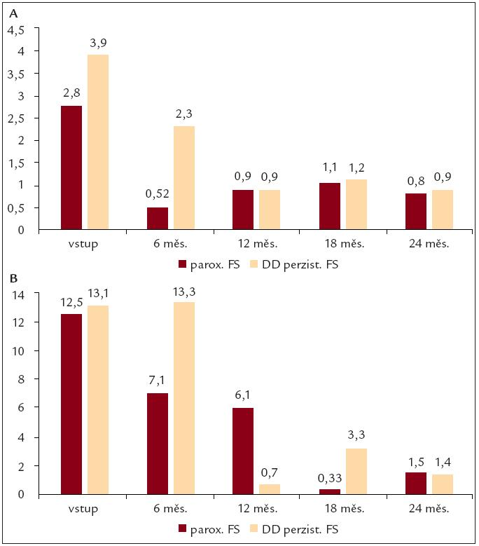 Vývoj počtu dnů hospitalizace a pracovní neschopnosti. Na obrázcích je znázorněn vývoj hospitalizačních dnů (A) a dnů pracovní neschopnosti (B).