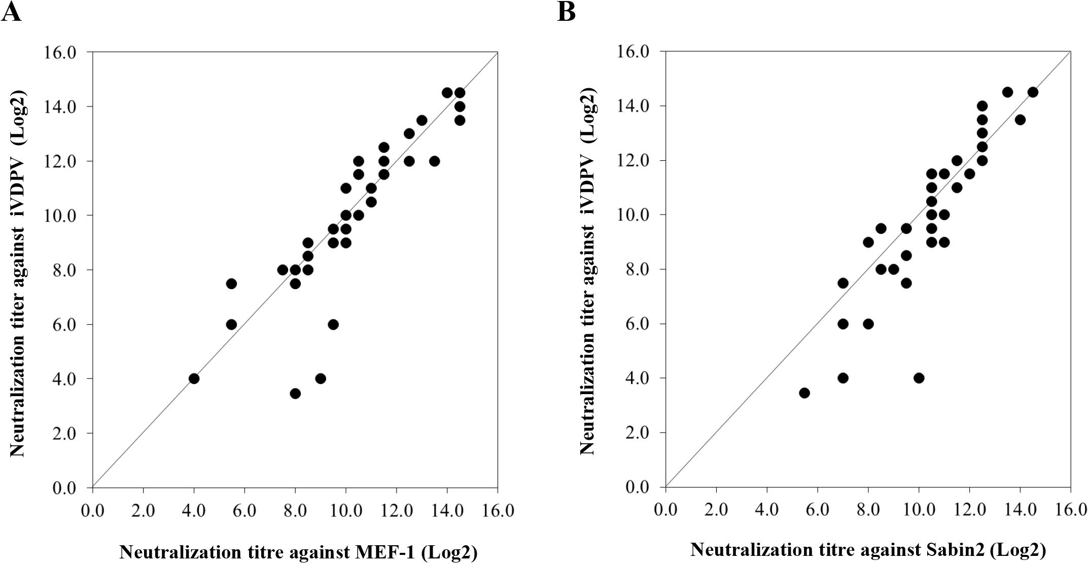 Neutralization of poliovirus strains by sera from fully immunised humans.