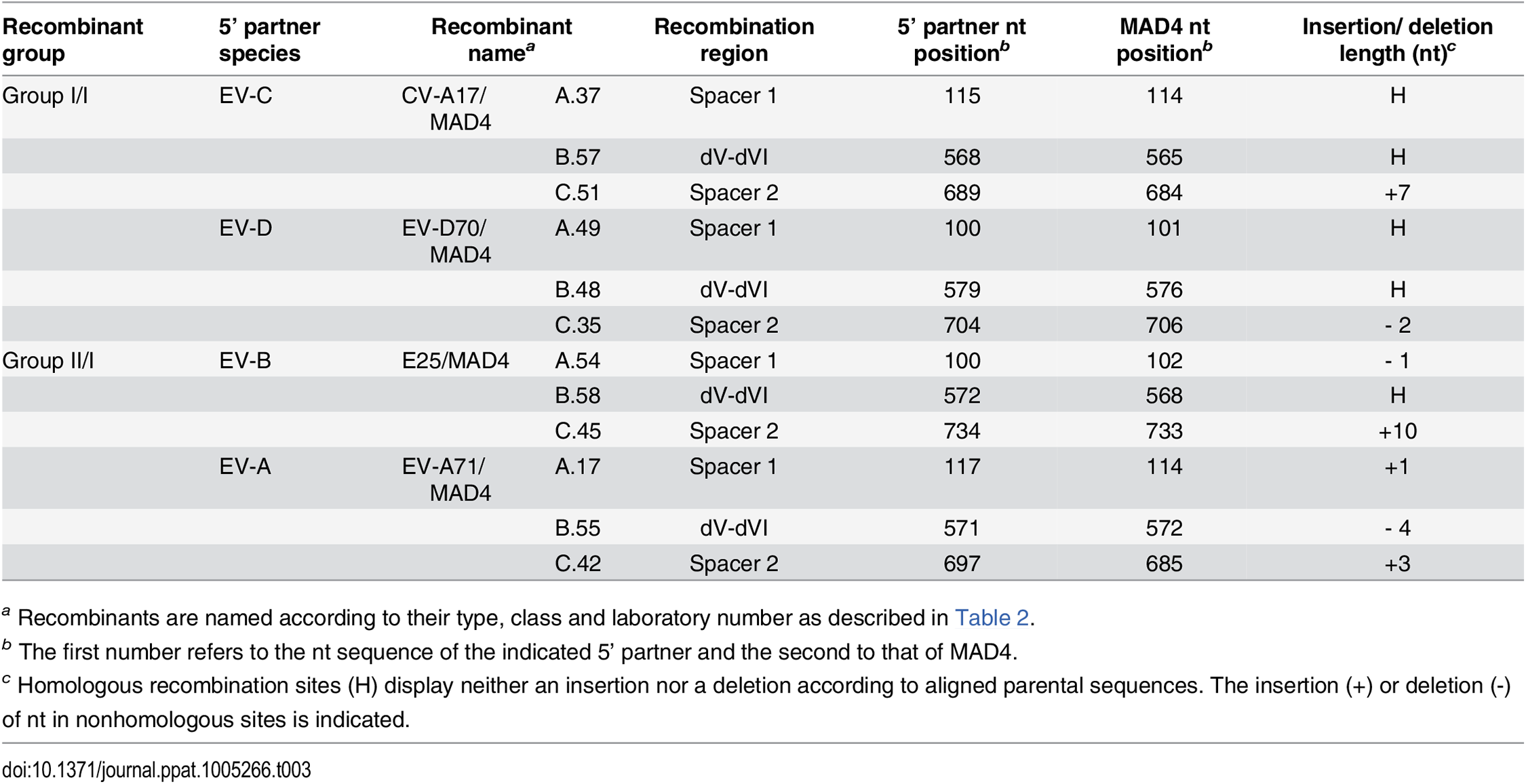 Location of recombination site in selected recombinants.