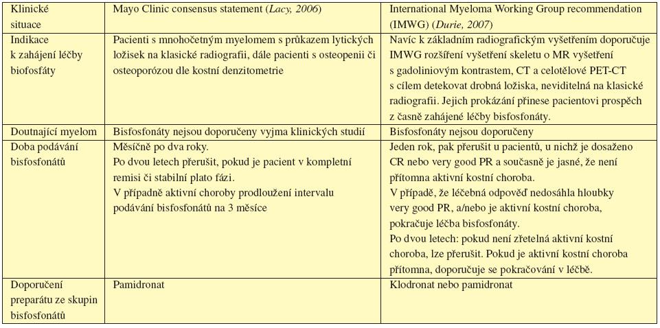 Tab. 17.1 Doporučení pro podávání bisfosfonátů u mnohočetného myelomu.