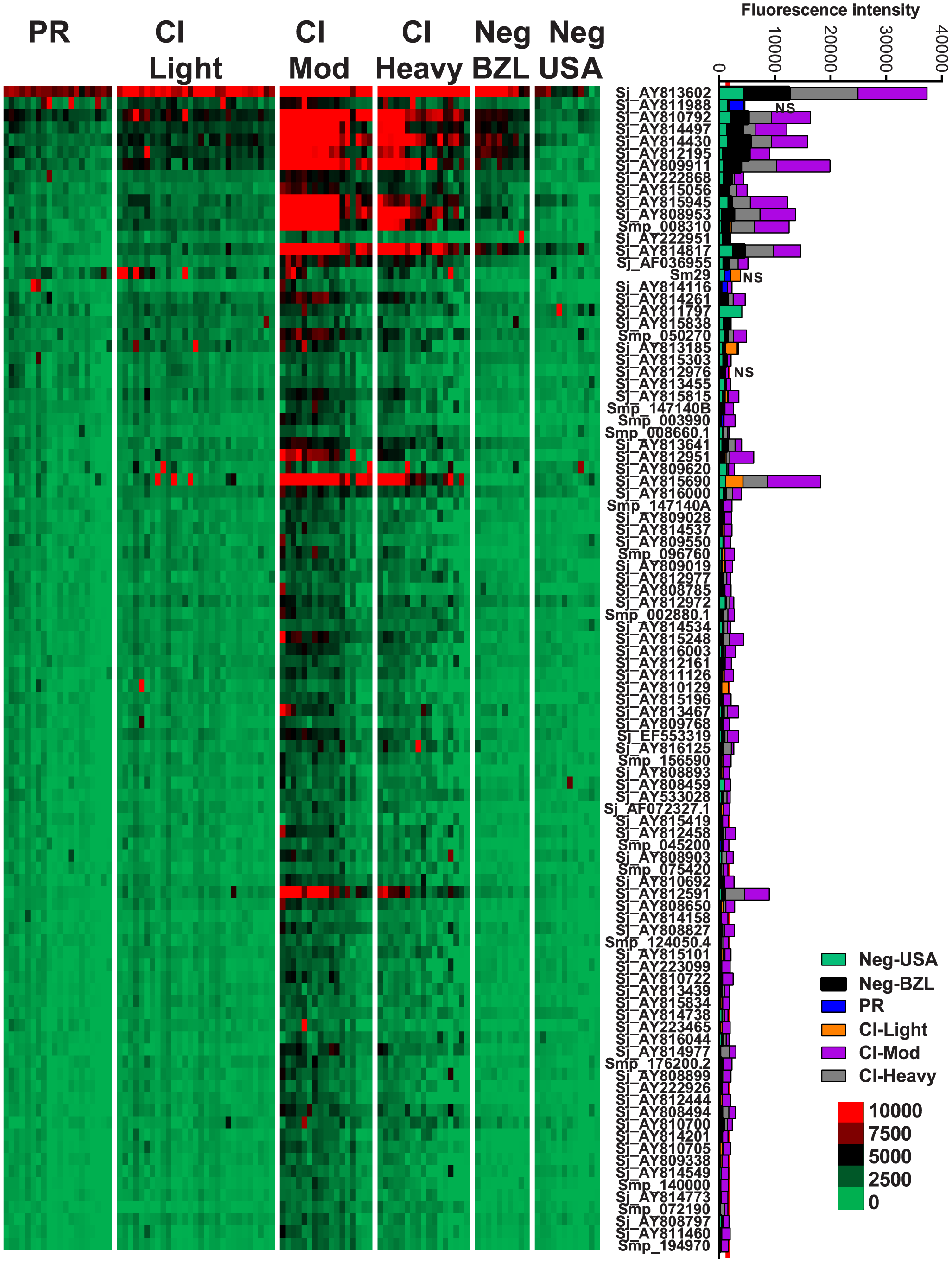 IgG3 reactivity profiles of resistant and susceptible human cohorts to <i>Schistosoma</i> proteins printed on a proteome microarray.