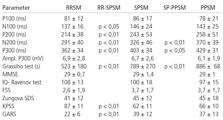 Priemerné hodnoty sledovaných parametrov u jednotlivých klinických foriem pacientov s SM