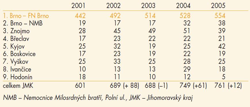 Počty nezralých v letech 2001–2005 v JMK.