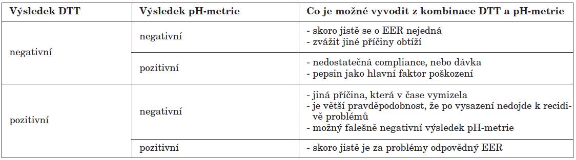 Zpřesnění diagnostiky extraezofageálního refluxu pomocí pH-metrie. Modelové situace ukazují, jak lze pomocí kombinace diagnosticko-terapeutického testu (DTT) a pH-metrie určit, jestli se o EER jedná či nikoliv.