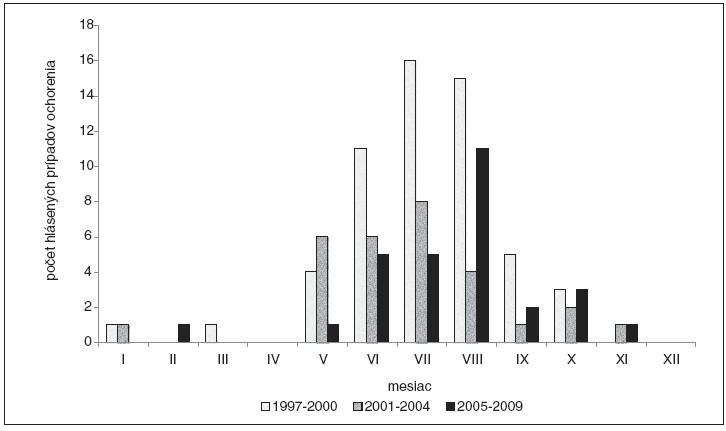 Výskyt kliešťovej encefalitídy u detí do 15 rokov veku podľa sezonality, Slovenská republika, roky 1997 až 2009.