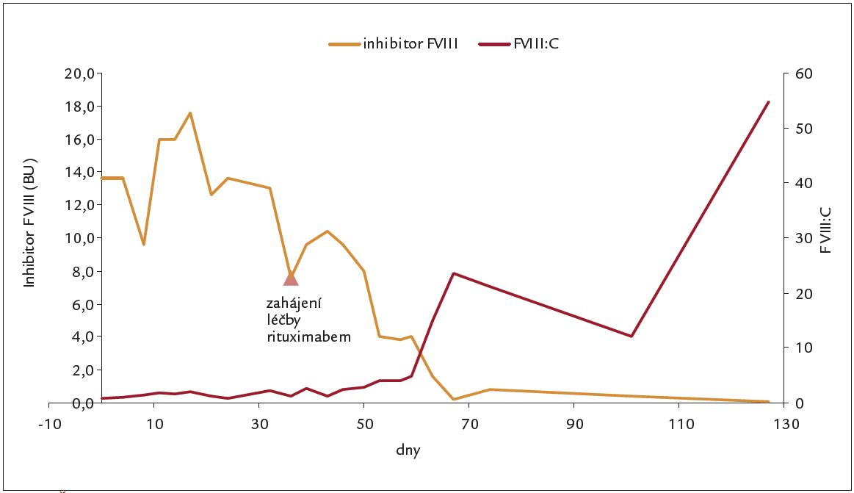 Časový průběh inhibitoru F VIII a F VIII.