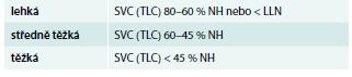 Hodnocení tíže restrikční ventilační poruchy podle SVC (VC<sub>max</sub>) při známé TLC